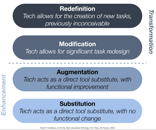 Taken from Puentedura's slides for his presentation at Spark : SAMR: An Applied Introduction http://www.hippasus.com/rrpweblog/archives/2014/01/31/SAMRAnAppliedIntroduction.pdf