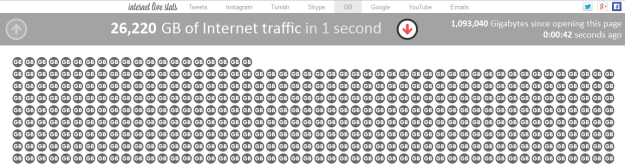 Just one second of internet traffic....