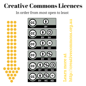 The Licences #CreativeCommons